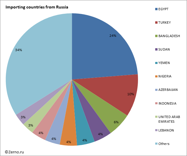 Importing countries from Russia